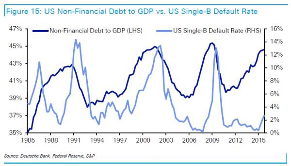 Chart courtesy of Deutsche Bank