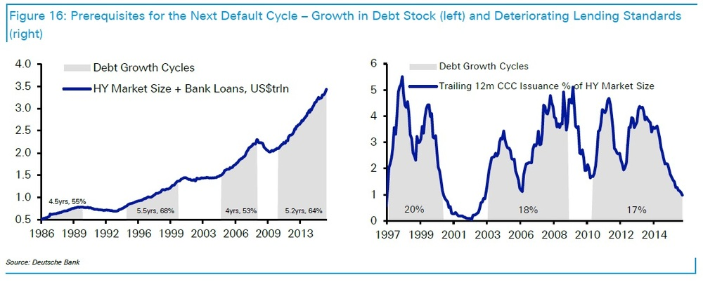 Charts courtesy of Deutsche Bank