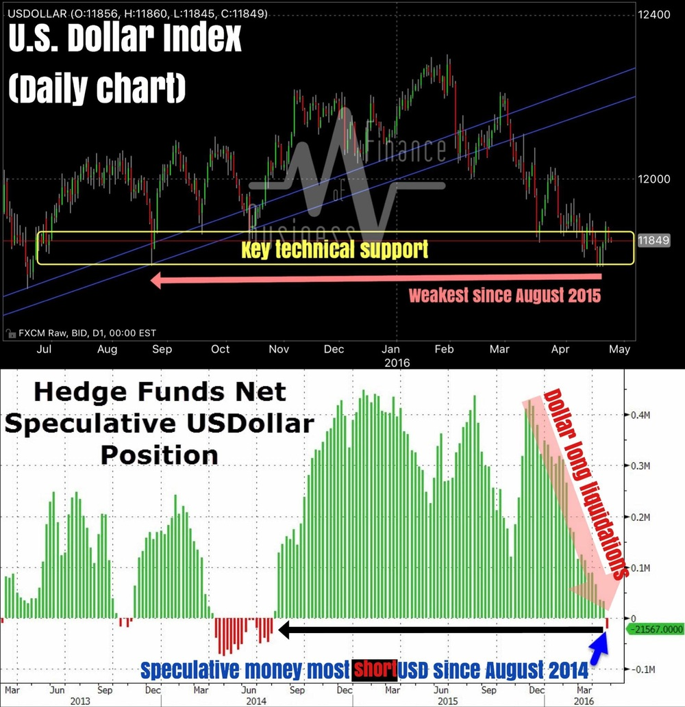 """Time to be wary about being short the dollar? Perhaps.    Technically, we are at a key support area on the DXY (dollar index), which has yet to be cleared on the downside.    Adding to that, speculative positioning has turned net short USD for the first time since August 2014. In other words, speculative (momentum chasing) money is the most short USD since almost 2 years ago. Much of dollar weakness has been the result of USD long liquidation as seen from positioning data. Will the opposite be true now? Is a short squeeze imminent?    The answer may lie with today's April FOMC statement due in 2 hours.""    Business Of Finance on Facebook, 28 April 2016"