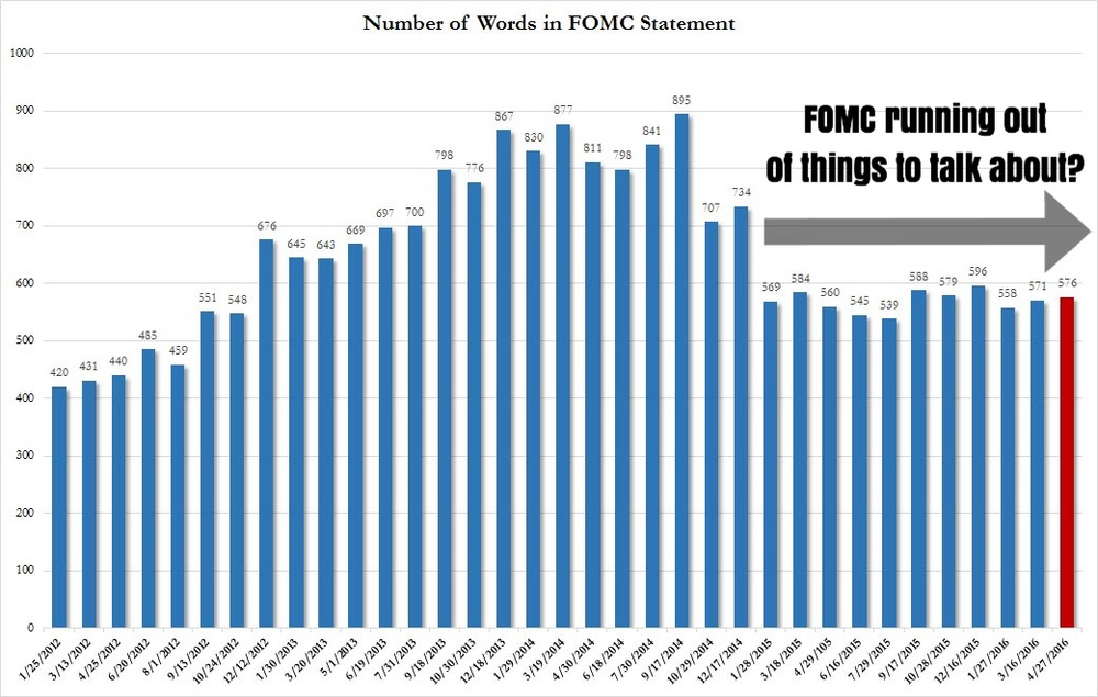 """Fun fact: The number of words in each respective FOMC statement since the start of 2015 (end of QE3) has averaged at about 560, and has remained so for at least 11 statements since.    Is the Fed running out of things to talk about?""    Business Of Finance on Facebook, 28 April 2016"