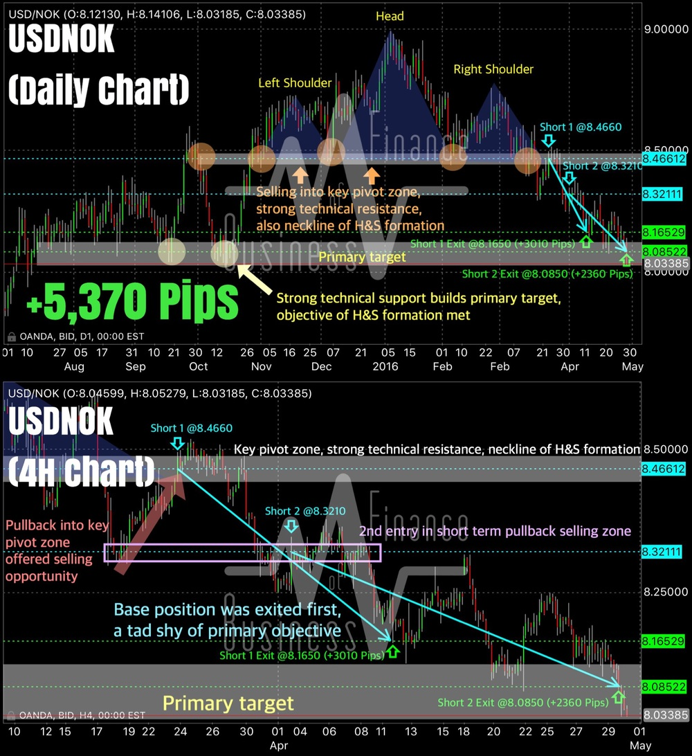 "These charts depict the technical basses on which we entered our 2 short positions on USDNOK. The top pane shows the daily chart of USDNOK and provides a macro view of our entry points, our primary target, and key technical factors at play.  Our first short position was at 8.4660 and was initiated on 23 March, more than a month back. This trade was a classic sell on a corrective retrace into our key pivot zone, an area which also acted as a clear neckline support for the huge ""Head and Shoulders"" (H&S) formation on the daily timeframe. We have marked out the H&S formation. Interestingly, our primary target, where we finally closed out our second position, coincides with the textbook-styled objective of the H&S formation (taking the price distance from the top of the ""head"" to the ""neckline"", or our key pivot zone). Here you can see that sellers were in control of price for much of the time, despite it getting choppy at certain points. Once our key pivot zone (also strong technical support) was taken out impulsively, the next strong support was where we entered our second short position. Beyond this area, the only significant technical support lied inside our primary target.  The lower pane shows the 4H chart of USDNOK and pinpoints where and when we entered our second short position. This trade was an add-on to our base position on the pair, and was initiated on 7 April (3 weeks ago) at a price of 8.3210. This entry was based on another classic retreat to our micro intraday short term pullback selling zone, and also a clear test (and false break) of a key support turned resistance level all the way back from mid-March.  We exited our base short position at 8.1650 as seen in the 4H chart (lower pane) after prices strongly rejected technical support a little north of our primary target. While we were initially intending to hold both shorts till our primary target, we felt it was prudent to take half our notional off the table in light of increased volatility, and as part of our trade management parameters. True enough, prices staged a larger than average corrective advance that nearly retraced back to our second entry price. We held our last remaining short because we were convinced sellers were still in control and that the overall structure had not changed.  After staging a false break of a short term support turned resistance area (opening gap), USDNOK was offered heavily all the way down to the very edge of our primary target where prices missed our take profit buy limit order of our second short (due to illiquidity during the Asian and early European trading session). Regadless, we held our second short for about a week longer, sitting though another relatively sharp correction higher. Notice that prices was still forming lower highs, indicating that sellers were still in control overall.  Finally, after consolidating for a good 3 days right above our primary target, USDNOK brokedown impulsively, quickly filling our final target and even managed to trade at a low of 8.0320 on Friday. Price closed at the lows of the week, signaling that there might still be more to this down move."