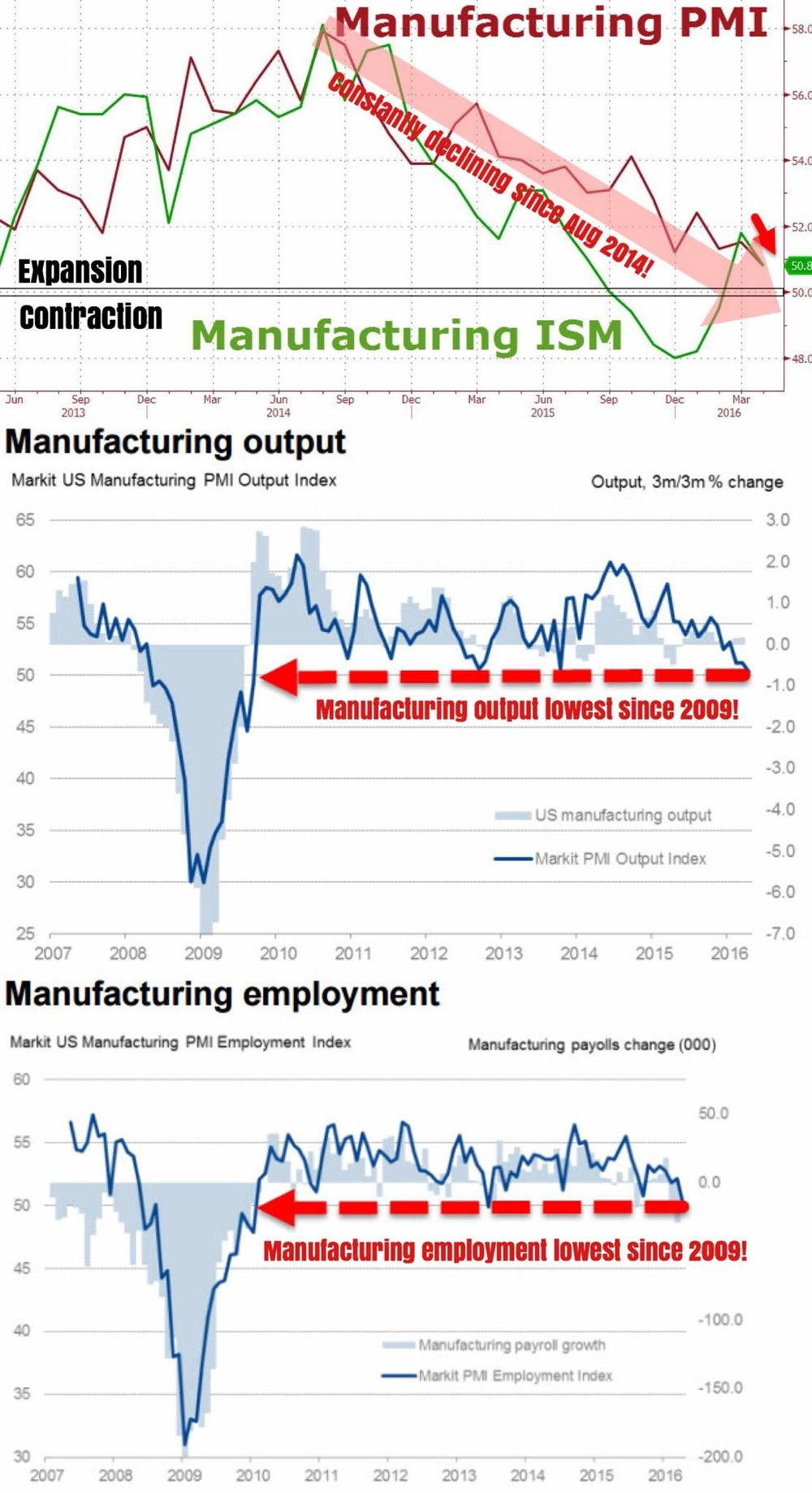 """It keeps getting worse... And worse... And worse... Until both U.S. manufacturing PMI and ISM composites head into contraction; we're just a hairline away from the 50 mark. Both widely watched macro indicators have been declining consistently since August 2014, with ISM dipping below 50 to lows of 48 in December last year!    Both the PMI manufacturing output and employment are currently at 2009 levels, when the American economy was still reeling from the aftershocks of the grimmest recession since the Great Depression. Yellen, we have a problem.""    Business Of Finance on Facebook, 2 May 2016"