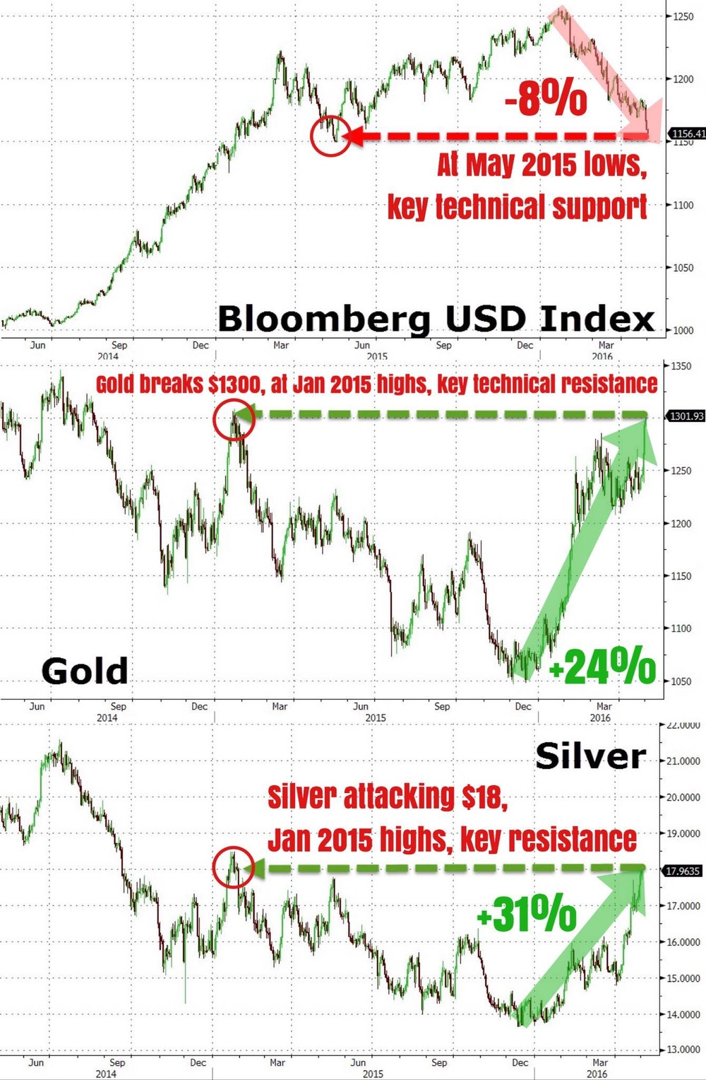 """While we have been writing extensively on the weakness of the U.S. dollar and resulting strength in commodities such as the precious metals (gold, silver, platinum), we can not give less of a damn when it comes to being realistic. Now is the time to be realistic, we feel.    Just on the technical side of the market (price action and market structure), the DXY (U.S. Dollar Index) is currently at its May 2015 lows which is a key technical support area. Gold and silver are conversely at their January 2015 highs which are both key technical resistance areas. Gold managed to trade briefly above the key psychological big figure of $1300.    Since their respective inflection points, the DXY is down -8%, gold up +24%, and silver +31%. These are some seriously big numbers that were talking about. 8% is a huge deal for a currency index, for the lesser learned of you.    We also note that positioning data indicates that large speculators (momentum chasers) are heavily long gold and silver, and have turned net short the DXY for the first time since 2012 (the most short USD in more than 3 years)...    We aren't bearish the precious metals or bullish the USD. In fact, if you've been following us, we have been advocating long exposures in the precious metals complex since early February, and have been shorting the USD since around the same time.    This is merely a heads up to traders and opportunistic folks, if you get what we mean. Trade accordingly...""    Business Of Finance on Facebook, 2 May 2016"