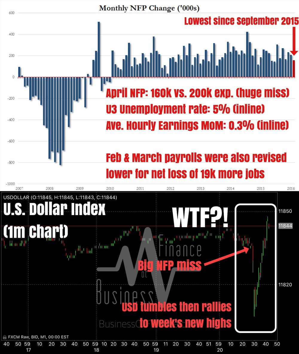 """""""The much awaited April U.S. NFP report disappointed big time. The headline jobs added figure fell from March to 160,000 against expectations of 200,000. This is the biggest miss in at least 4 months, and is the lowest print since September 2015 when only 145,000 jobs were added.    The U3 unemployment rate was unchanged from March at 5%, inline with expectations. Average hourly earnings (wage inflation) creep up from March's +0.2% to +0.3%, matching expectations.    So besides the headline print, all other aspects of April's report were generally on point. However, what surprised us most was the reaction by the markets.    Completely bonkers it seems as the U.S. dollar first dumped on the release and then rallied even harder a few minutes later to carve in fresh weekly highs. It doesn't make sense because stocks are falling pretty hard, gold jumped more than $15 on the news (implying USD selling), and bonds yields are lower. So what exactly is the USD doing rallying on what is undeniably a terrible jobs report?""""    Business Of Finance on Facebook, 6 May 2016"""