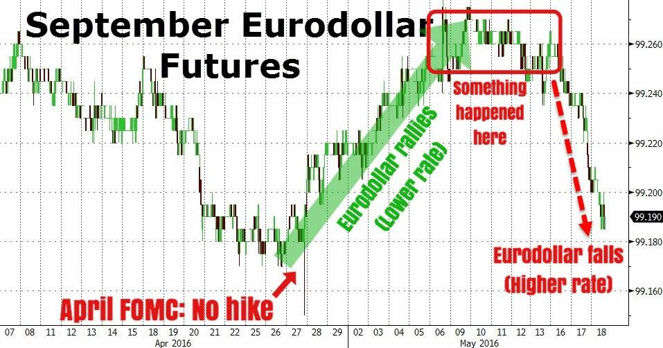 """We're now 5 minutes away from the release of April's FOMC minutes, where the market will be scrutinizing every word of the document for any hints of what the Fed may do during the upcoming June meeting.    Here, we have the price chart of the September Eurodollar future contract (not EURUSD). Eurodollars are money market rates; future prices rise when rates fall and vice versa.    During the last week or so, Eurodollars have fallen hard, which implies a greater discount on higher FF rates. This is after a strong rally post the April FOMC meeting which yielded no hike.    What happens next? More chop perhaps.""    Business Of Finance on Facebook, 18 May 2016"
