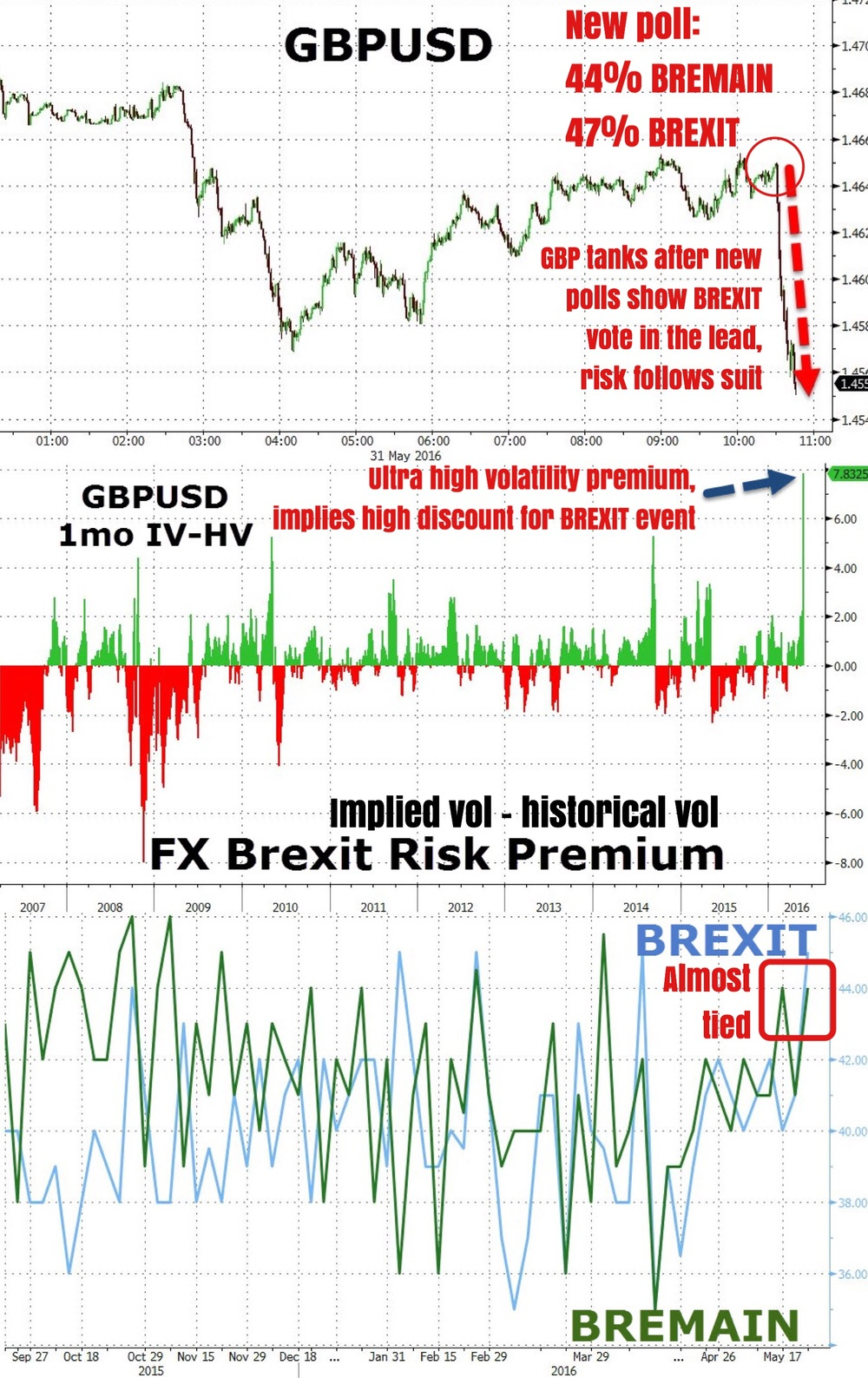 """New opinion poll results surfaced in Britain Tuesday showing a 47% vote for leaving the EU (Brexit), and a 44% vote for remaining in the EU (Bremain). The news sent GBP crashing 130 pips against the USD and shockwaves across risk markets will global indices all down on the day and for the week. While such poll results are questionable, the consensus is that the Brexit vote is quickly catching up to the conservative.    Regardless of results, the UK referendum is surely one of (if not the most) the nuggets event risks in June and markets will likely continue to trade wildly on every ebb on this event.""    Business Of Finance on Facebook, 1 June 2016"