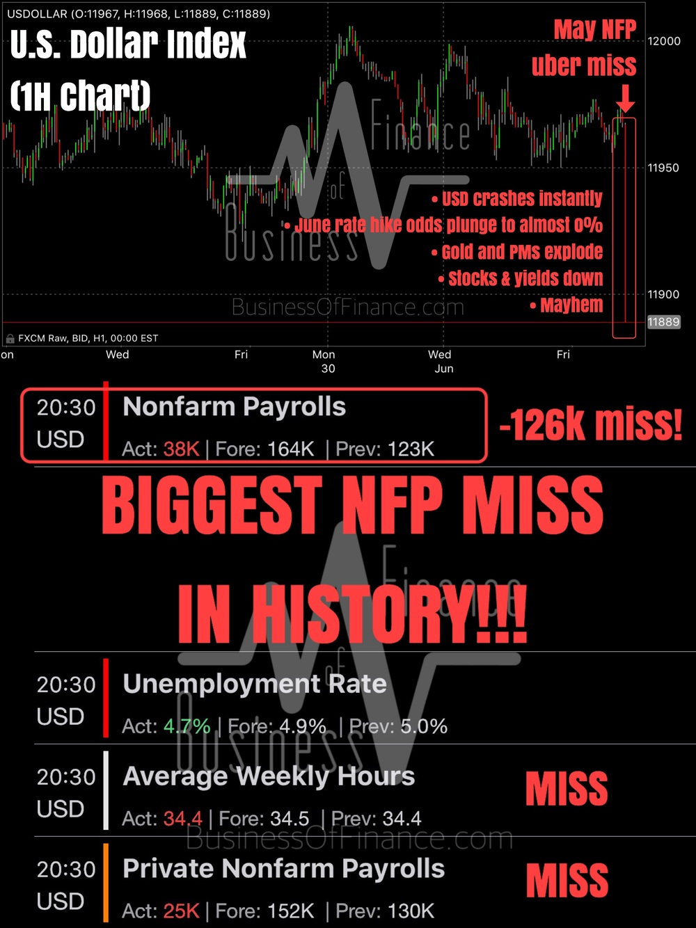 """BIGGEST NFP MISS IN HISTORY! No one expected this even in their wildest most evil dreams! May NFP printed a mere +38,000 vs. expectations of +164,000, and down from April's already miserable +123,000 (revised lower from +160,000)!    Everything else missed or was inline at best. Only the U3 unemployment rate beat by falling to 4.7% vs. expectations of 4.9% and down from April's 5%, but this was due to massive shrinkage in the labor force (participation rate fell once again).    The USD is down sharply against all currencies, and precious metals (gold, silver, ect...) are surging. More updates to come.    Post the epic disaster that was the May NFP report, the greenback is down sharply, and is almost technically back in its bear market. All details included in our charts.    One thing is almost certain: No one in their right mind will be expecting the Fed to hike in June. Rate hike odds crash to nearly 0% again...    Who's having fun on this see-saw?""    Business Of Finance on Facebook, 3 June 2016"