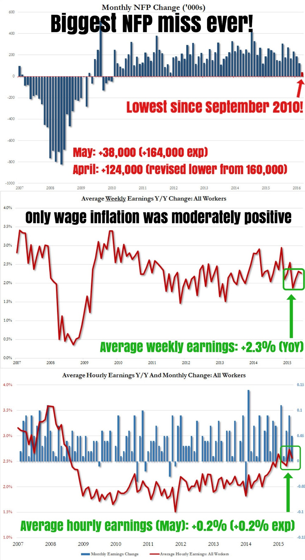"""Here's the full story of the just released May NFP report by the BLS that saw the weakest jobs gains in more than 5 years and the biggest miss on consensus expectations ever! Markets are thoroughly reeling from this massive negative shock.    In May, a paltry 38,000 jobs were added, which was a plunge from April's downward revised 123,000 (previously 160,000).    The change in total nonfarm payroll employment for March was revised from 208,000 to 186,000, while the change for April was revised from 160,000 to 123,000. With these revisions, employment gains in March and April combined were 59,000 less than previously reported. Over the past 3 months, job gains have averaged only 116,000 per month, much lower than a year ago.    The household survey was equally bad, with only 26,000 jobs added in May, bringing the total to 151,030. This happened as the number of unemployed persons tumbled from 7,920,000 to 7,436,000, driven by a massive surge in people not in the labor force which soared to a record 94.7 million, a monthly increase of over 600,000 workers!    This caused the U3 unemployment rate to fall from 5% in April to 4.7% in May (4.9% expected) and is the lowest since 2007. Again, this was not because of jobs added but because the labor force shrank in size as a record number of Americans are now outside the labor force — A massive exodus of people from the labor force amounting to 664,000 potential workers that exited the labor force in May. The number of people outside the labor force stood at a record high of 94.7 million in May!    The only silver lining was in wage inflation, where average hourly earnings rose by +0.2% MoM (+0.2% expected) but down from April's +0.3%, to $25.59. Average weekly earnings also posted a modest +2.3% YoY increase.    Full details from the BLS:    Total nonfarm payroll employment changed little in May (+38,000). Job growth occurred in health care. Mining continued to lose jobs, and a strike resulted in job losses in information.    Health care added 46,000 jobs in May, with increases occurring in ambulatory health care services (+24,000), hospitals (+17,000), and nursing care facilities (+5,000). Over the year, health care employment has increased by 487,000.    In May, mining employment continued to decline (-10,000). Since reaching a peak in September 2014, mining has lost 207,000 jobs. Support activities for mining accounted for three-fourths of the jobs lost during this period, including 6,000 in May.    Employment in information declined by 34,000 in May. About 35,000 workers in the telecommunications industry were on strike and not on company payrolls during the survey reference period.    Within manufacturing, employment in durable goods declined by 18,000 in May, with job losses of 7,000 in machinery and 3,000 in furniture and related products.    Employment in professional and business services changed little in May (+10,000), after increasing by 55,000 in April. Within the industry, professional and technical services added 26,000 jobs in May, in line with average monthly gains over the prior 12 months. Employment in temporary help services was little changed over the month (-21,000) but is down by 64,000 thus far this year.    Employment in other major industries, including construction, wholesale trade, retail trade, transportation and warehousing, financial activities, leisure and hospitality, and government, changed little over the month.    The average workweek for all employees on private nonfarm payrolls was unchanged at 34.4 hours in May. The manufacturing workweek increased by 0.1 hour to 40.8 hours, and manufacturing overtime was unchanged at 3.2 hours. The average workweek for production and nonsupervisory employees on private nonfarm payrolls was unchanged at 33.6 hours.    In May, average hourly earnings for all employees on private nonfarm payrolls increased by 5 cents to $25.59, following an increase of 9 cents in April. Over the year, average hourly earnings have risen by 2.5 percent. Average hourly earnings of private-sector production and nonsupervisory employees increased by 3 cents to $21.49 in May.    The change in total nonfarm payroll employment for March was revised from +208,000 to +186,000, and the change for April was revised from +160,000 to +123,000. With these revisions, employment gains in March and April combined were 59,000 less than previously reported. Over the past 3 months, job gains have averaged 116,000 per month.""    Business Of Finance on Facebook, 3 June 2016"