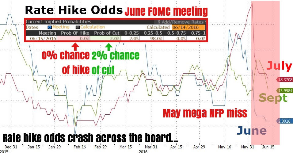 """The highly awaited June FOMC statement, interest rate decision, and press conference with Chair Yellen is now less than 24 hours away.    As of last check, Fed Funds futures are implying a 0% probability that tomorrow's meeting concludes with rate hike. In fact, the dimensions have gotten so twisted that markets are actually discounting a 2% probability of a RATE CUT tomorrow. So yes, there is now a higher chance the Fed cuts than hikes tomorrow!    Beyond that, rate hike odds for most of the remaining FOMC meetings in 2016 has slumped (especially that of July). With zero expectations that the Fed hikes in tomorrow's June meeting, attention will certainly shift to what Yellen will utter during her presser following the statement release.    Markets are safely betting that the disastrous May payrolls report released 2 weeks ago would be significant enough to put a ""live"" FOMC on hold until we see consistent and solid improvements in macro.    Enjoy the crappy ride for the rest of June!""    Business Of Finance on Facebook, 15 June 2016"