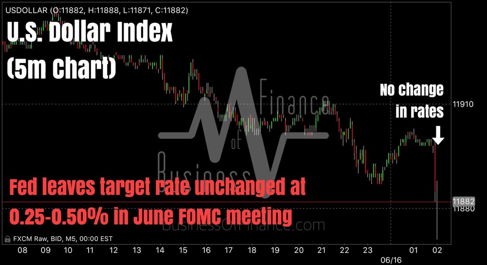 """As expected, the Fed left its target rate unchanged at 0.25-0.50% in June.    Dollar knee jerks lower in the statement release. Markets are awaiting Yellen's presser and Q&A session in 30 minutes time.""    Business Of Finance on Facebook, 16 June 2016"