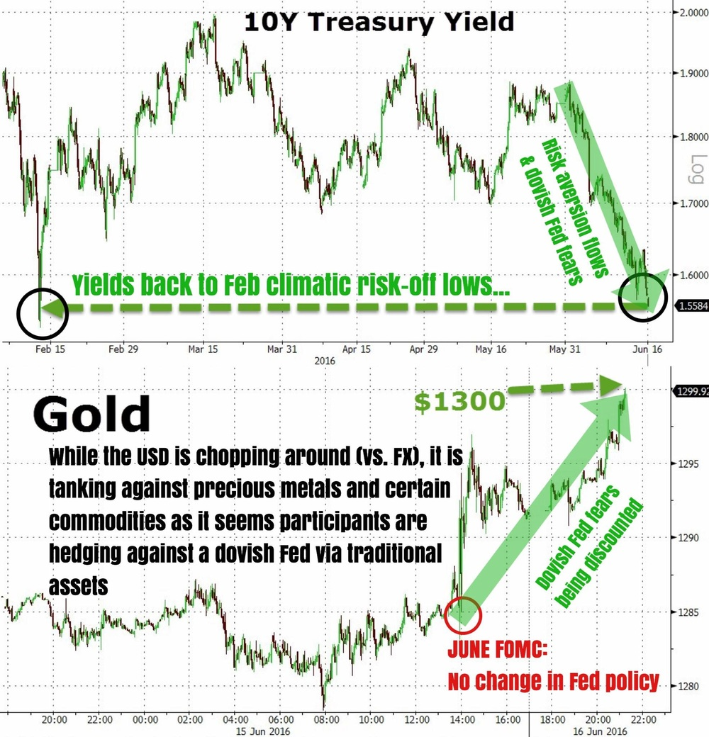 """The post June FOMC market madness is still ongoing. The U.S. dollar has been a volatile mess against other currencies, but a one way street lower against the precious metals complex (gold & silver the prime examples). Bond yields have crashed, with the 10-year UST yield back to its February lows (a period when risk aversion and flight to safety was at their climatic highs).    The June FOMC statement provided little guidance as to when the Fed might hike again, citing that the labor market has certainly slowed down and markets should expect lower employment figures as the U.S. economy closes in on full employment. The inflation message was generally similar as April's, as the Fed projects long term inflation to reach 2% over the coming years.    As we forewarned, the Fed (staring Yellen as the biggest troll of all) has once again fooled markets into making wild gambles on when it might next hike rates, directing the market's focus to macro as the Fed claims it will continue to be data dependent (even more so now given the extremely bad jobs reports of late).    When Yellen said during her presser that every upcoming FOMC meeting would be a ""live"" on from now on, and that the Fed can hike at any given moment, we knew that the ongoing crappy chop in the markets will likely persist.    Good luck try to ride this out folks!""    Business Of Finance on Facebook, 17 June 2016"
