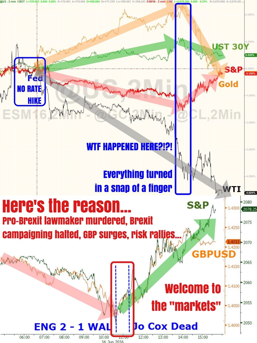"""What happens when a mindless market crashes on fears of something stupid happening, something such as Brexit (which no one really knows the outcome of until a week later), overshooting bearishness, climatic fear, and senseless panic selling? Well the opposite happens on the slightest of events.    These charts tell the full story and we needn't repeat ourselves. The event that reversed most markets from their post FOMC trends was the killing of British pro-Brexit law maker. The person was shot dead, leading to what was a micro capitulation in the short GBP, and long USD (yes, long USD even after a pretty dovish June FOMC statement and press conference with Yellen...). So we got a sharp reversal in just about every asset class besides oil.    Stocks are not unchanged from pre-FOMC, gold is lower, yields are only slightly lower (from very much lower)... Like we said, trading this market is akin to gambling without knowing one's odds. So good luck try to wit out a senseless market. We wish to have nothing to do with this...""    Business Of Finance on Facebook, 17 June 2016"