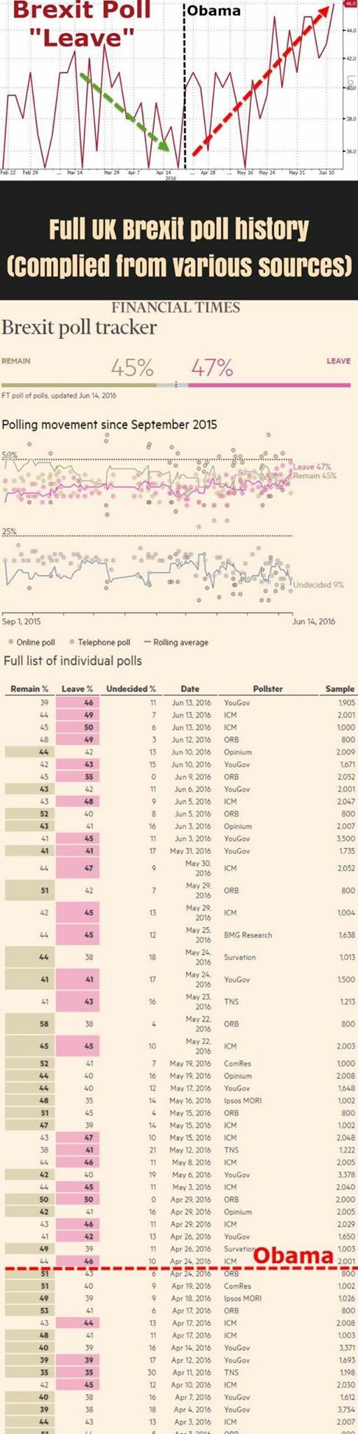 """We've compiled pretty much the most comprehensive illustration on the UK Brexit opinion polls across the English country. There are many pollsters involved in garnering viewpoints on Brexit so it bears prudence to view data widely.    One thing is for sure across all data sources — Brexit is gaining ground and is taking a clear lead ver the once predominant ""stay"" camp.    Another thing is apparently clear — Since Obama's visit to the UK a few months back (the American President encouraged voters not to vote for Brexit), sentiment has shifted in favor for the ""leave"" camp. Was Obama the vixen? Well, the data doesn't lie.""    Business Of Finance on Facebook, 15 June 2016"