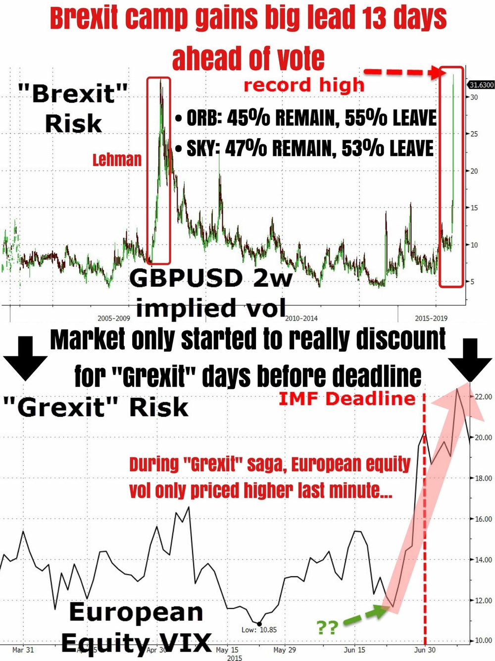 """With just 13 days left before the UK votes in its future with the EU, GBP implied volatility (risk premium) has exploded to an all-time high, eclipsing that seen during the 2008/9 Global Financial Crisis and Great Recession. It seems that with every subsequent opinion poll being released closer and closer to D-date, the ""Leave"" camp (Brexit) is gaining a widening lead over the ""Stay"" camp (Bremain).    FX traders at least have begun to wake up to the short term uncertainties to what Brexit might entail. A short-term measure of expected price swings for the pound climbed for a third week as traders sought protection via GBP futures options on both sides. While we prefer not to speculate (gamble) on this game of Brexit or Bremain, we have a queer feeling that fear has been overpriced, and misplaced.    Why so? Well, history says so. Harken back to the good old nostalgic days of ""Grexit"", a term coined for the possibility of Greece exiting the Euro Zone, where European equity markets had all the time in the world to discount for a heightened risk of a ""Grexit"" event but waited till the last minute before risk premium became heavily bid; a few days before a crucial IMF loan repayment deadline in fact.     ***    Credit Suisse covered this story and explain why the current Brexit situation might be a tad reminiscent to that saga:    If this is anything like the ""Grexit"" catalyst last year, equity markets may wait until the last minute to price in the appropriate risk premium.    As you can see from the EFA vol chart, even though ""Grexit"" was a well-known and well-anticipated catalyst last year, EFA 1M implied vol was still trading as low as 11.7% the week before Greece's June 30th IMF repayment deadline.    EFA 1M implied vol ended up surging 8 vol pts in the final week before the deadline and another 3 vol pts after a surprise referendum was called over the July 4th weekend last year.    And it wasn't just EFA. VIX also didn't start reacting to ""Grexit"" risk until the final week when it jumped from 12 to 19.    Will the same thing happen this time? If so, I think it makes sense to hedge now when you can (and when it's cheap!), not when you have to in the final days before the deadline when implied vols will have already climbed higher.    ***     It seems to us the hedges have already been put in place and it's a matter of how much and how far traders are willing to push premiums before they blow off post the referendum...""    Business Of Finance on Facebook, 11 June 2016"