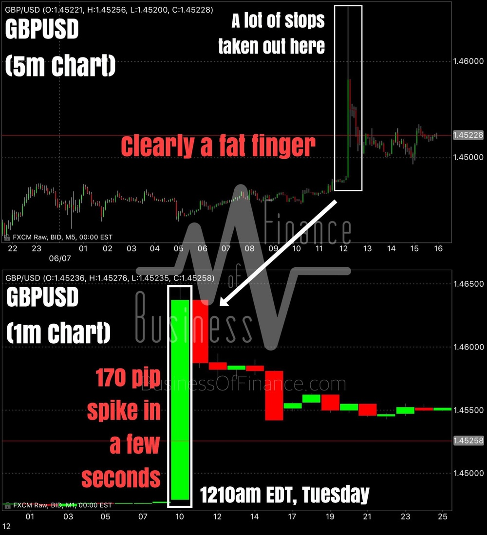 """10 minutes past midnight Eastern Time, GBP spiked slightly over 170 pips in a matter of seconds. Here we display the GBPUSD currency pair, but if you looked at all GBP crosses, spikes are also evident at the same moment. Whatever it was that triggered this crazy spike in the pound is still unknown, but it seems to be a fat figure from way prices decayed after the brief surge occurring over a minute (most of the upside was in a few seconds, though not viable on the charts). A lot of shorts were taken out for sure.""    Business Of Finance on Facebook, 7 June 2016"