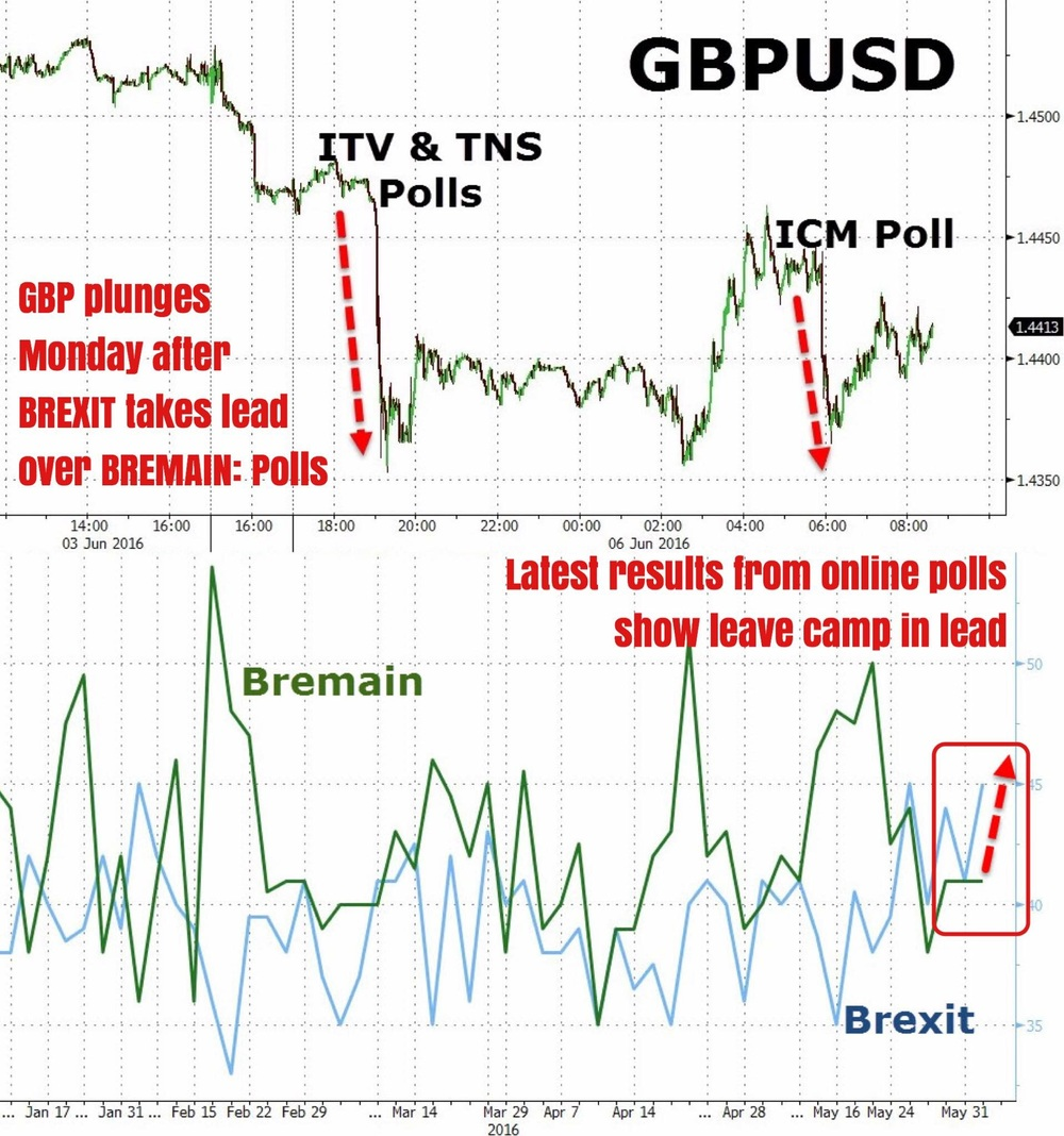 """Despite what some may allude to as ""fear mongering"" by British PM David Cameron against Britons voting for the UK to leave the EU, the ""Brexit"" camp has taken a lead over the ""Bremain"" camp, according to the latest online poll results published early Monday. As we have documented earlier on, GBP risk premiums have surged to all time highs, implying that traders have been opening hedges on GBP volatility, expecting premiums to be justified when the actual referendum results are released in 3 weeks time.    We prefer not to gamble in this pool.""    Business Of Finance on Facebook, 7 June 2016"