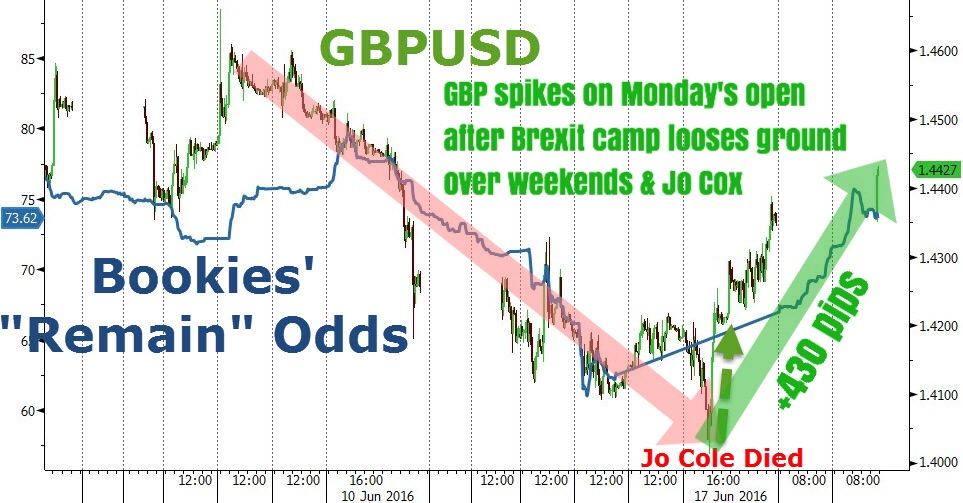 """Cable (GBPUSD) has now rallied from last Thursday's lows of 1.40 to the current 1.44 a few short hours after the FX markets opened for trading Monday. The 400+ pip rally in GBPUSD (along with other GBP crosses) was clearly sparked by the killing of UK MP Jo Cox, a pro-Brexit advocate.    As campaigning was temporarily suspended (still is to date), selling in GBP seemed to exhaust itself as shorts scrambled to cover as upside momentum exploded. We might have seen a short squeeze, as we noted last week that both sentiment and market positioning in GBP futures were at extremely levels, while prices were approaching key technical support. It's fair to say that quite some number of traders shorted GBP at or around 1.40, expecting a breakdown on what in retrospect seems to be climactic selling.""    Business Of Finance on Facebook, 20 June 2016"