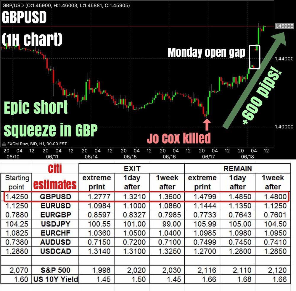 """We reported earlier that GBPUSD has rallied some 400 pips since Friday's lows as at Monday's open. Screw that. Cable is now up a staggering 600 pips since Jo Cox was killed. While we don't wish to beat a dead horse deader, we have to highlight just how dangerous it can be to trade GBP crosses during this event risk. Daily swings of 300 pips are to be expected, and if one were leveraged (which will almost certainly be the case), then good riddance.    We've also attached a table containing the estimates from Citi on where it believes the major currency pairs will trade across 6 scenarios — 3 each for Brexit and Bremain. At this rate of ascend, cable would be reaching Citi's ""extreme print"" estimate for a Bremain case. Astonishing!""    Business Of Finance on Facebook, 20 June 2016"
