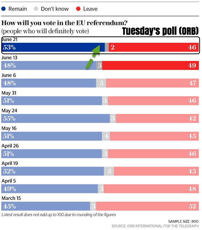 """The latest poll results from ORB dated 21 June (Tuesday) show the 'stay' camp in the lead at 53% vs. 46% for the '""leave' camp.""    Business Of Finance on Facebook, 21 June 2016"