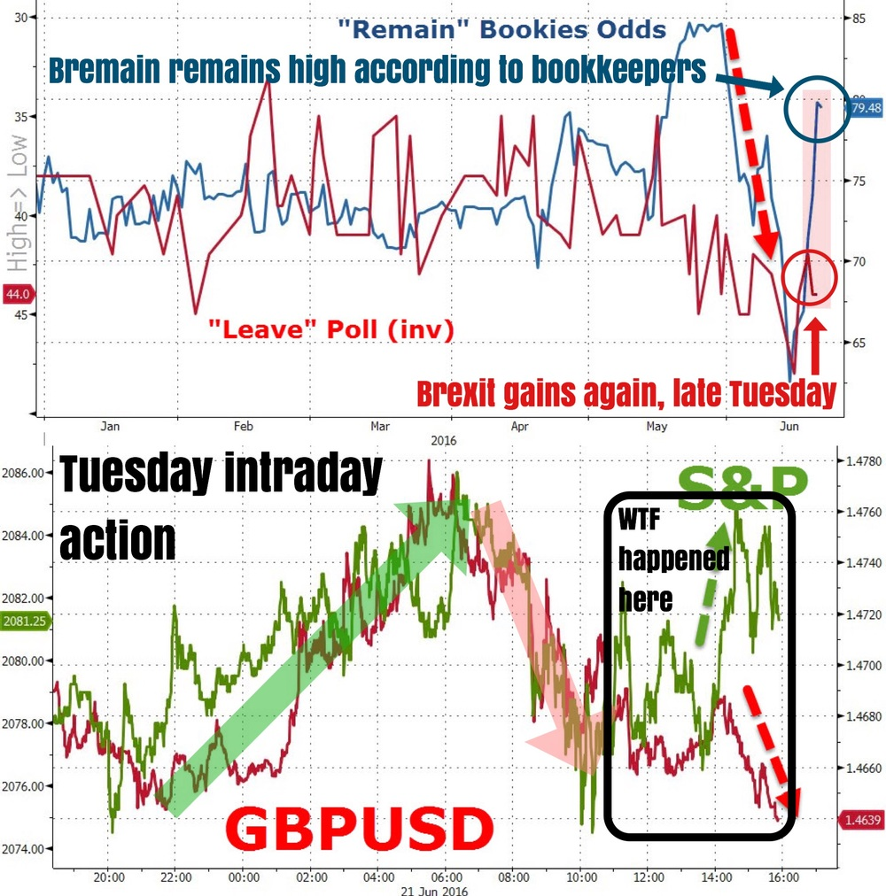 """A rather uneventful Tuesday, which is always a good thing for Brexit traders. Some news flow, not much new, Brexit odds gained slightly at the latter part of the day after falling, pressuring GBP lower. Pound crosses traded in a relatively tighter range with ups and downs. End of Tuesday saw stocks diverge higher from GBP weakness. Pretty clear that GBP has become a risk driver du jour; so for stocks to rally, pound has to be bid.""    Business Of Finance on Facebook, 22 June 2016"