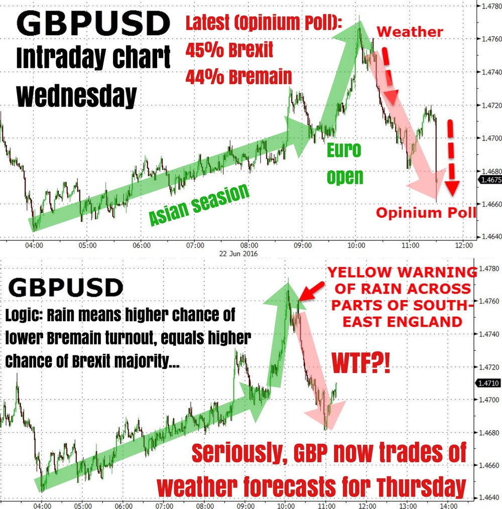 """A funny twist to the Brexit scene less than 24 hours from D-Day. GBP now trades based on how the weather over England is forecasted to be on Thursday. You got that right, the market now moves on the weather. Things have gotten so desperate that both human and algo traders are trigger happy on any and every remotely related new flash.    Wednesday actually started out rather docile with GBP in a strays ascend during the Asian hours. Volatility and trading volume spiked as Europe opened and GBPUSD peaked at its intraday highs (also the weekly highs thus far) before rolling sharply lower as the U.S. session started. As depicted, the weather apparently made all the difference (sarcasm).    More seriously, the latest Opinium polls show Brexit leading only by 1% at 45% vs. Bremain at 44%; the former gaining a percentage point since last poll.""    Business Of Finance on Facebook, 23 June 2016"