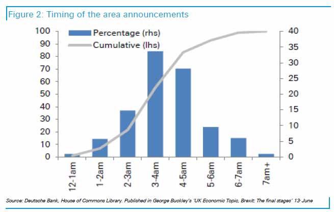 Chart courtesy of Deutsche Bank