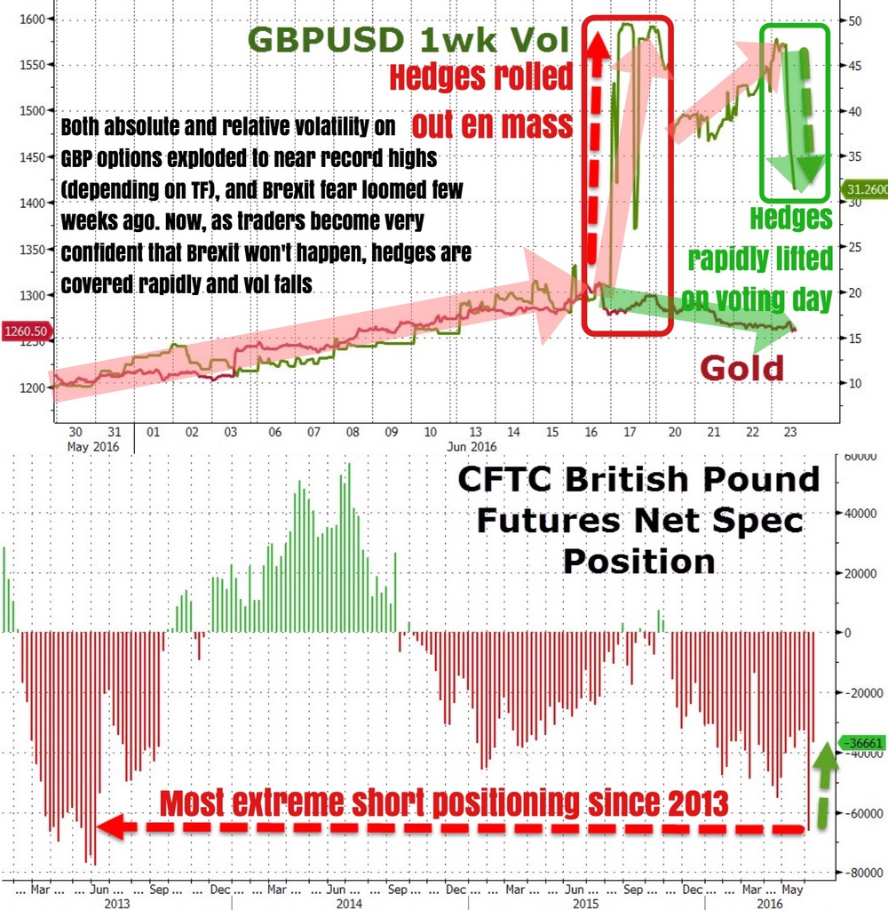 """As reported earlier, GBP vol premiums have collapsed following the ramp higher in GBP crosses since the start of this week. 1-week implied volatility for GBP futures have fallen from 47 at the start of the weak to 31 currently. Interesting to note that even though GBPUSD was already rallying hard since late Thursday last week, corresponding vol only peaked on Monday; maybe hedges only started to cover later on.    It remains to be seen if this unwinding of protective puts was premature. We'll find out in a few hours when vote results start to surface.""    Business Of Finance on Facebook, 24 June 2016"