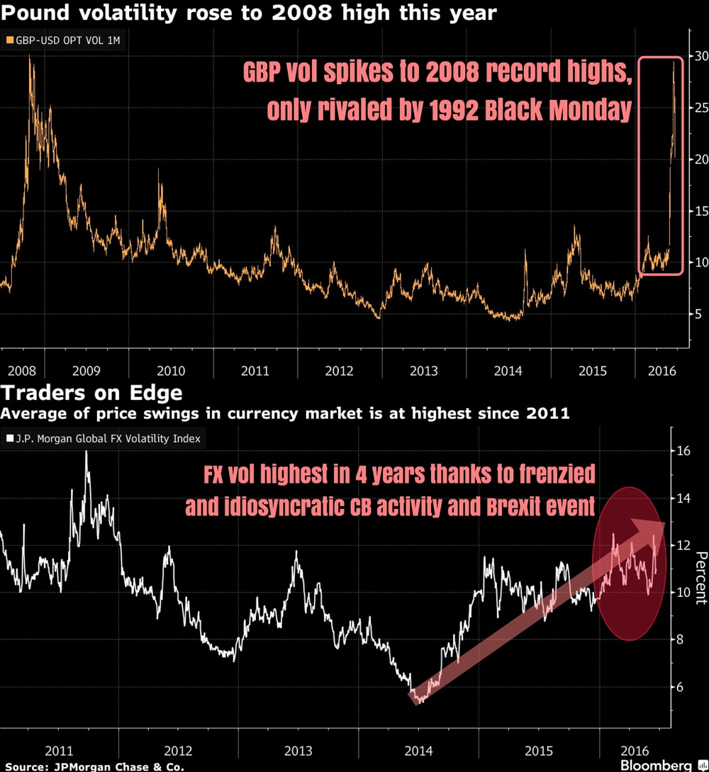 """To put Brexit into perspective, the only 2 comparable events where volatility had been higher was during Black Monday in 1992 (where the BoE withdrew the pound from a European exchange rate system) and during the Great Recession and global financial crisis of 2008 (as shown in the extreme left of this chart).    In our previous post, we stated that GBP vol has decline substantially going into the Brexit referendum. However, we questioned if the unending of downside hedges was premature since the results of the referendum are still not yet known.    Broadening our view, FX volatility in general has been elevated for the entirety of 2016 thanks to the potent combination of central bank (monetary policy) activity, macro economic events, and of course Brexit, which we are currently contending with.    It will be a long, nail biting, and most definitely sleepless night for FX traders. Surely worthy of historic mention.""    Business Of Finance on Facebook, 24 June 2016"