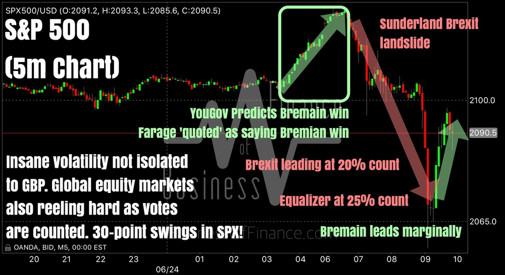"""More than 1/3 of voting areas have been declared and Brexit currently has an approximately 2% lead. Bookie 'leave' odds surge past 70%, while 'stay' odds plunge to 0% at some hosts.    SPX is crashing (not reflecting on this chart) to 2060 as are GBP crosses as we start to near half of the counts. In about 2 hours time, we should have 80-85% of the total count declared and markets should have either crashed even more, or exploded out of the hole.    Technical levels on the charts make little sense. The news flow is dominating as we speak.""    Business Of Finance on Facebook, 24 June 2016"