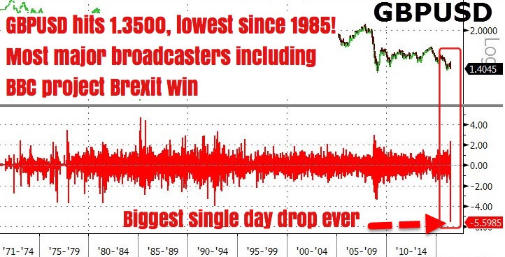 """These few key points have more or less sealed the fate of the most eventful and monumental public referendum in the UK's history:     90% odds for Brexit, according to most bookkeepers    Major broadcasters including ITV & BBC project Brexit win    GBPUSD crashes to 1985 lows, largest single day drop ever, down 1,500 pips from day's highs    More than 2/3 of votes counted, Brexit leading with ~800,000 votes; this lead has been widening over the last hour     In about an hour's time, the world shall know FOR SURE if Brexit is UK's answer to the EU...""    Business Of Finance on Facebook, 24 June 2016"