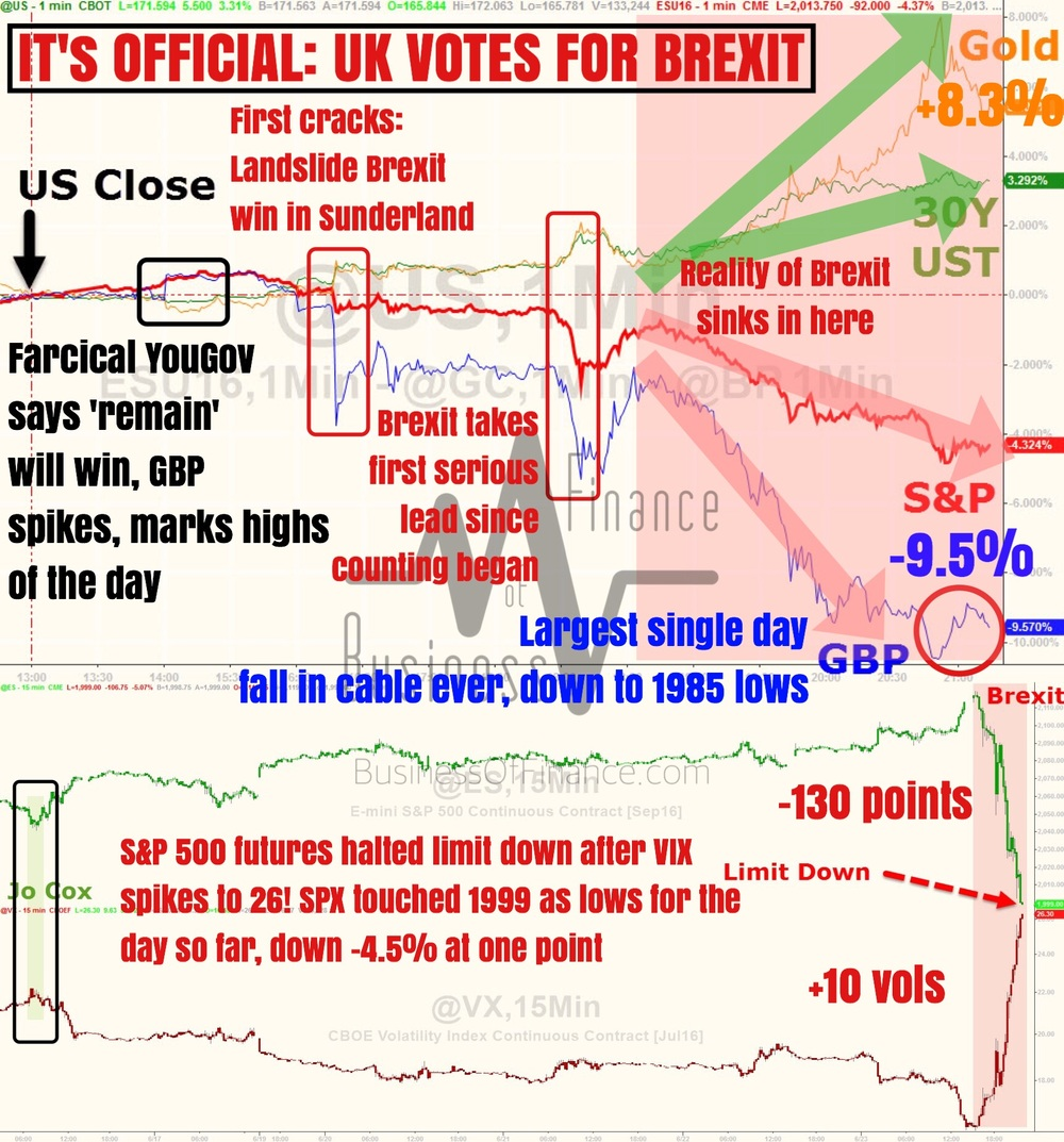 """IT'S OFFICIAL: UK VOTES TO LEAVE THE EU    Wow! What a bombshell of a night. From opinion polls coming out early to say how the 'remain' camp will most likely win, and the totally farcical bookkeepers assigning 70% odds for a Bremain & 17% odds for a Brexit, we have come a long way dealing with nonsensical commentary and punditry, and most definitely dealing with all time record extremes when it comes to market movements and volatility across all asset classes.    We are quite honestly a tad neurotic to whatever has happened in the last 12 hours. Hundreds of billions have been lost and made in the frenzy we saw. Many records have been set, but those aren't as important as the one thing that really matters - Brexit has really happened.    Expect a incessant deluge of post-analysis from just about everyone (banks, hedge funds, money managers, political commentators, politicians, political parties, corporations, billionaire investors, fringe bloggers and writers including us, tabloids, analysts...).    But for now, one of the most intense bouts of risk aversion we've ever seen in our 10 years being in the financial markets. Initial word is for GBPUSD to trade at 1.20-30, some 600 pips lower than where we are right now. The ramifications of a Brexit cannot be undermined, and we've already gotten rumors that The Netherlands will not contemplate holding a referendum too on their EU membership.    Much much more to come, stay tuned. But for now, we're done for the day!""    Business Of Finance on Facebook, 24 June 2016"
