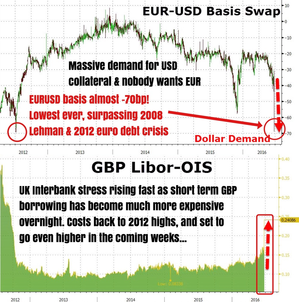 """We might be seeing the uber scary crashes on the surface of the financial markets (GBP, stocks, risk, short duration, ect...) but the real demon rests beneath. The money markets in Europe are literally frozen after Brexit. Hardly anyone wants to borrow in euros or pounds anymore. Even if banks did, they would be paying much higher spreads to counterparties and dealers.    As shown, EUR-USD basis has crashed to the lowers ever at -70bp, surpassing the lows of Lehman in 2008 and the European Sovereign Debt Crisis (where the euro was really treated like a cursed asset by borrowers and lenders) in 2012. This just goes to show how much banks really fear the ripple effects Brexit will effect in the coming days and weeks on European markets, and not just the English markets in isolation. USD is heavily in demand. The Fed and Yellen both know this very well, and have therefore issued their respective statements on Friday, assuaging markets that the world's biggest and best trolling central bank stands ready to offer USD liquidity to Europe and the UK via its existing FX swap lines out in place almost 4 years back.    Besides shunning euros and pounds, British banks are Alamo shunning each other! Libor-OIS spread on GBP has exploded to 2012 highs (European Sov Debt Crisis again) as banks are now charging much higher to borrow and deal in GBP for overnight or longer. In short, counterparty risk has surged dramatically. The markets might be starting to question if banks with large GBP and EUR books can stomach the volatile and MTM losses stemming from Brexit. We will know shortly...""    Business Of Finance on Facebook, 27 June 2016"