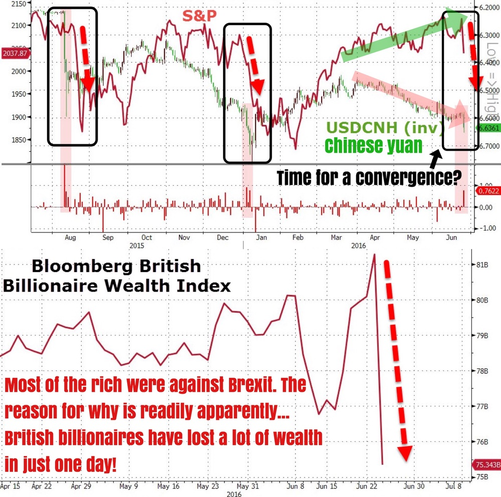 """Who were hit the hardest by Brexit? The rich, the uber rich to be precise. The Bloomberg British Billionaire Wealth Index slumped from $81.3bn on Thursday, to $75.3bn on Friday. We just got news that legendary billionaire investors George Soros was net long of the pound going into Brexit (based on a most recent Bloomberg article); recall how Soros was a very vocal antagonist on the UK leaving the EU, and was one of the biggest spreaders of the Brexit fear.    And it is true that the rich have the most vested interests that the UK remains a part of Europe. Any deviation from this status quo would spell large losses and both Europe and Britain will hurt — a loose-loose situation that benefits no one in the short to medium term.    Meanwhile, do not be blindsided by Brexit; the fundamentals and technicals still matter. USDCHN (offshore Chinese yuan) has been implying lower equity valuations for quite a while now, with stocks only ranging high above the key indicator of risk appetite. In the past 2 occasions where he S&P 500 diverged this widely from USDCHN (inverse), stocks always corrected much lower in a convergence trade. Will we see another one of those episodes again, now that risk aversion is the name of the game thanks to Brexit? We think so.""    Business Of Finance on Facebook, 27 June 2016"
