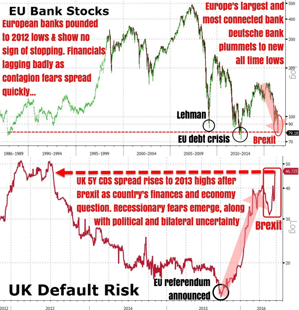 """With everything being sold in the heat of Brexit, it is financials (European & UK) that are really getting punished most badly. Traders are frantic this morning as George Osborne's calming words have done nothing to halt the carnage and bank stocks. EU financials are down -23% in the last 2 days (Friday & Monday)...    Italian banks are down over 25% since Thursday's close. Many British banks were halted for trading today (eg: RBS -13% and halted), and are also trading at record lows. Deutsche Bank (Europe's largest and most connected bank) is extending losses (-7.2% today alone) and seems to be following in the footsteps of Lehman towards oblivion to fresh all-time lows.    The contagion is spreading too, as UK default risk (measured by 5Y CDS) has spiked to 3-year highs and as we reported just now, USD liquidity demands are surging with funding markets seeing serious distress and inching closer to being frozen.    As one vet trader remarked, ""it's a f**king bloodbath."" We agree.""    Business Of Finance on Facebook, 27 June 2016"