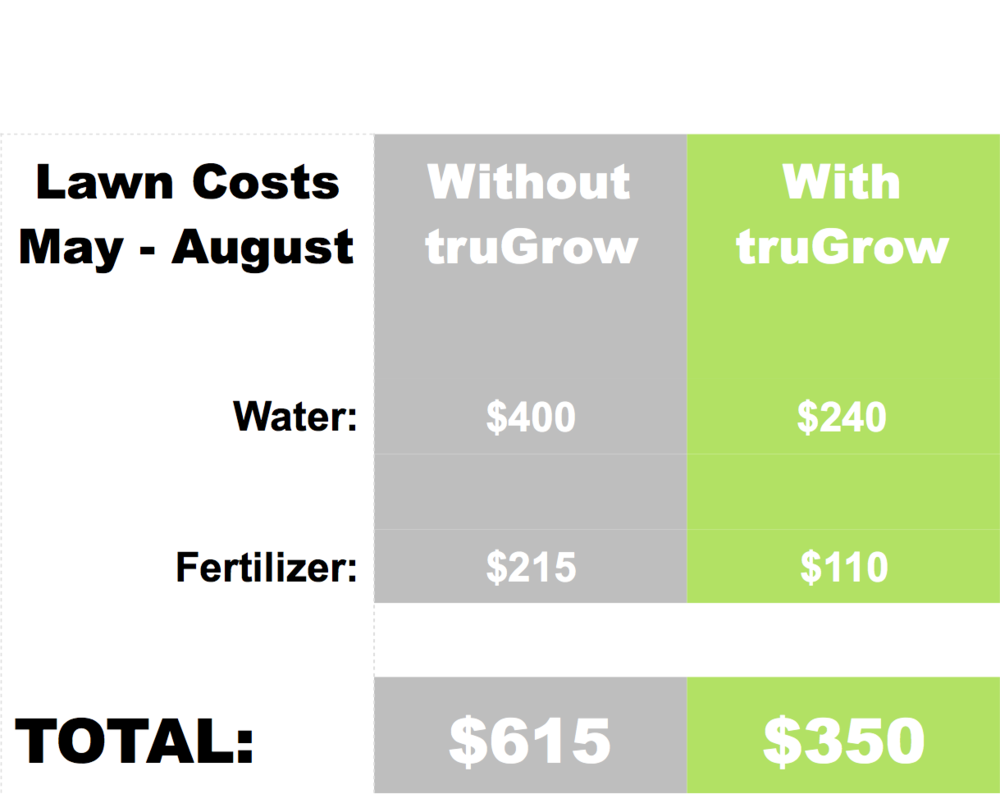 Save - Put more green in your lawn AND in your wallet.Using exiGrow will reduce your water use up to 40% and fertilizer use up to 70%.By dissolving the hardened minerals blocking your soil, water and nutrients are absorbed into the soil rather than running down the gutter.