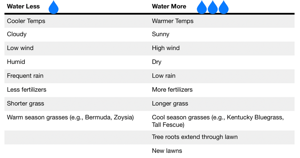 Watering summary.png