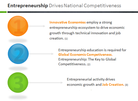 entrepreneurship drives innovation