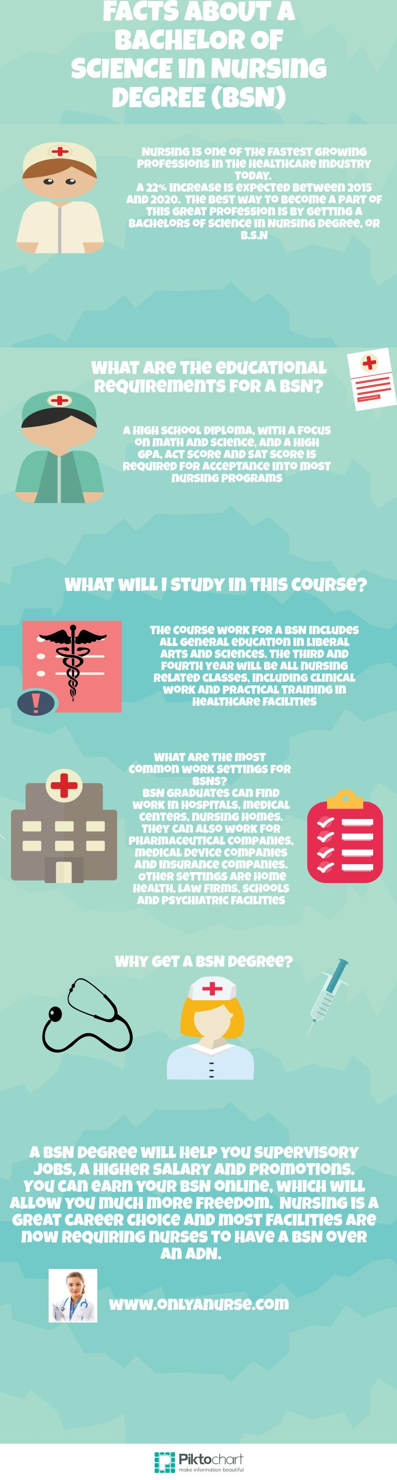 Facts about BSN Bachelors degree in nursing