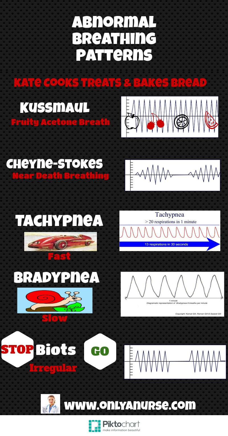 Abnormal breathing patterns- study guide for nurses