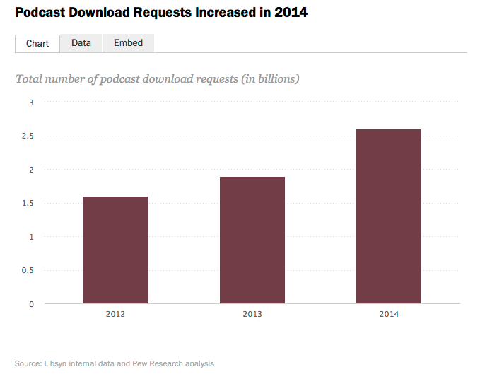 Overall podcast downloads