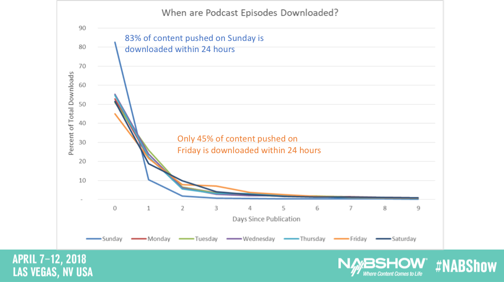 Triton Podcast downloads.png