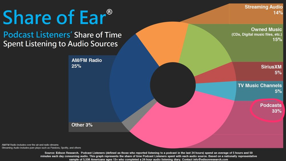 podcast listeners time spent audio.jpg