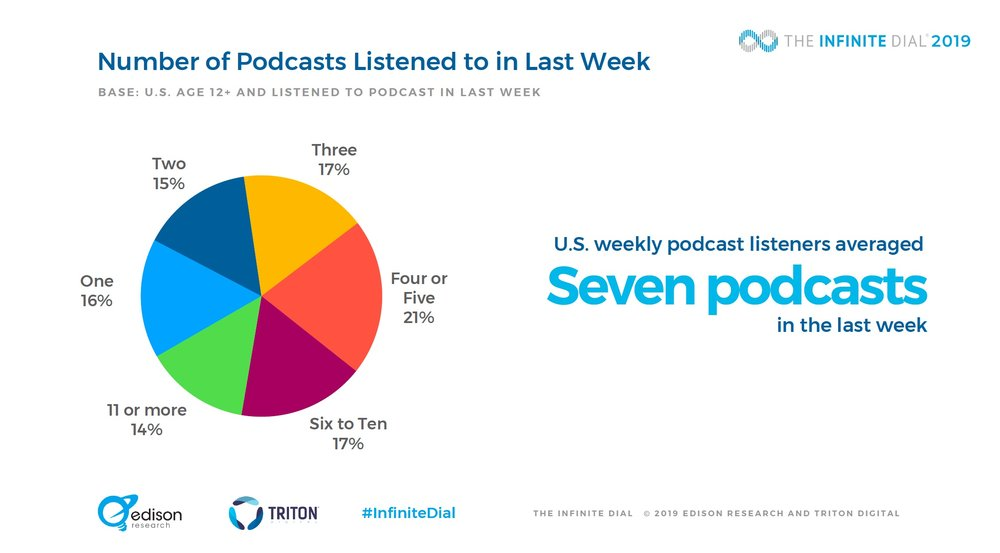 Seven podcasts weekly.jpg