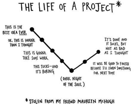 "from Austin Kleon, ""The Life of a Project"""