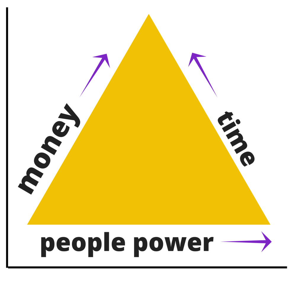fundraising resource triangle.png