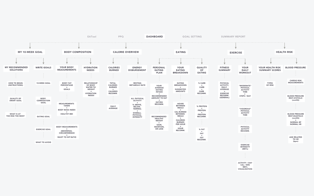 Improved sitemap: We reorganized the information architecture and combined related groups, so that users can easily see causes, progress, and their next step.