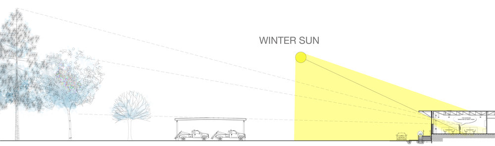 The winter afternoon sun heats the south facing wall as well as the interior
