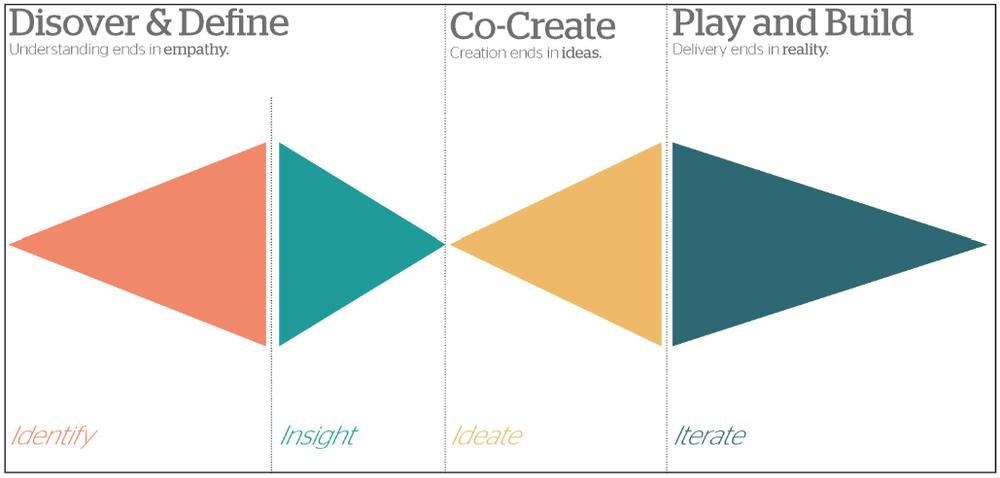 designthinkingpriya.jpg