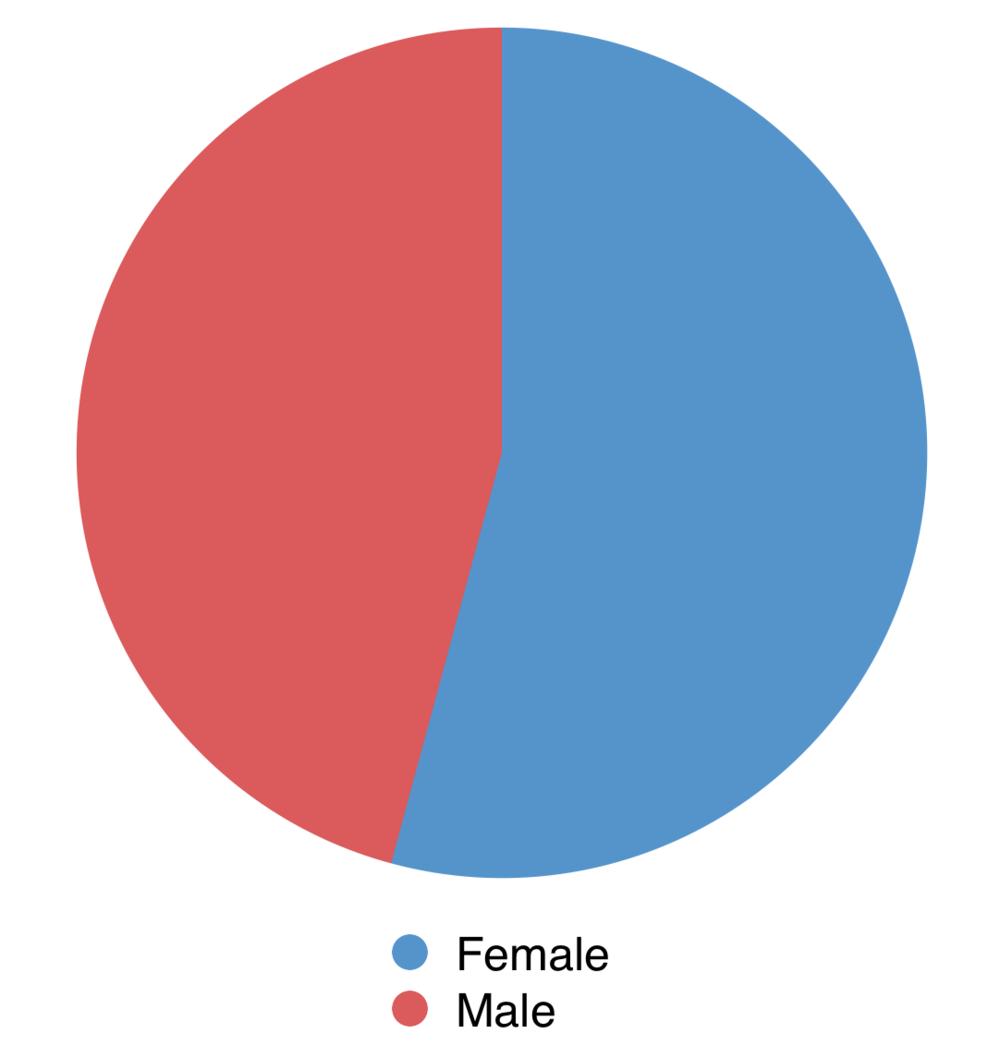 Users (Gender)
