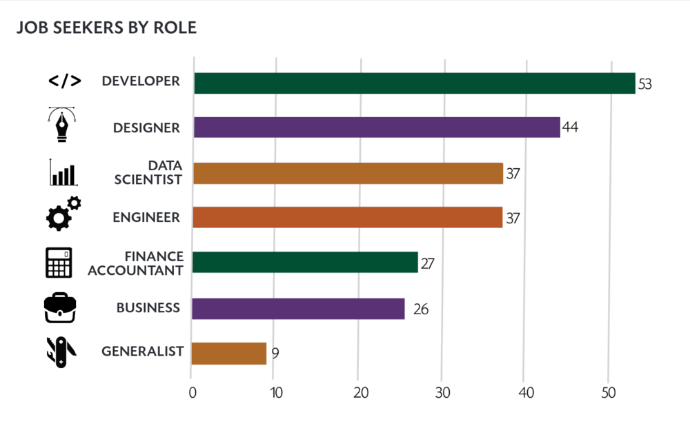 Figure 1: Job seekers by role (%)